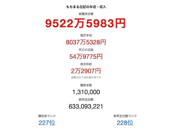 もちまるの推定年収、8037万円。Tuberchより転載